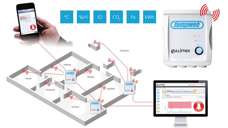 TempCube provides online control of temperature, humidity and movement